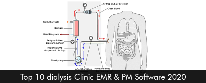 Top 10 dialysis Clinic EMR & PM Software 2020